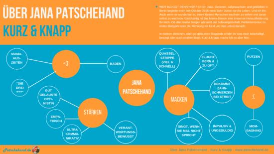 Grafik über Stärken, Schwächen und Wissenswertes über Mama-Bloggerin Jana von Patschehand.de.